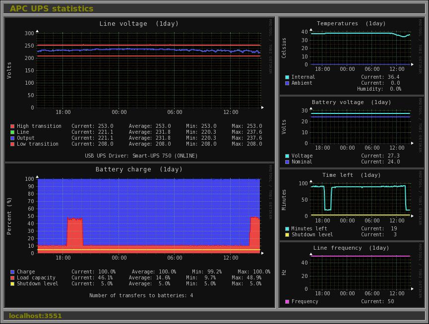 monitorix apc ups chart
