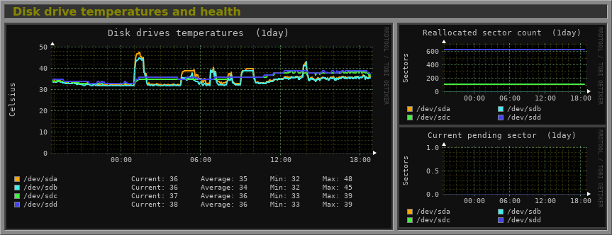 Disk drive temperatures and health