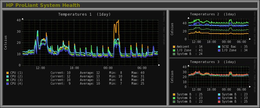 Monitorix :: Screenshots