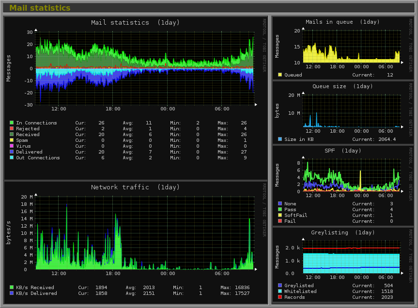 Download Linux Monitoring Software