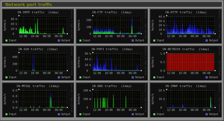 Monitorix Screenshots
