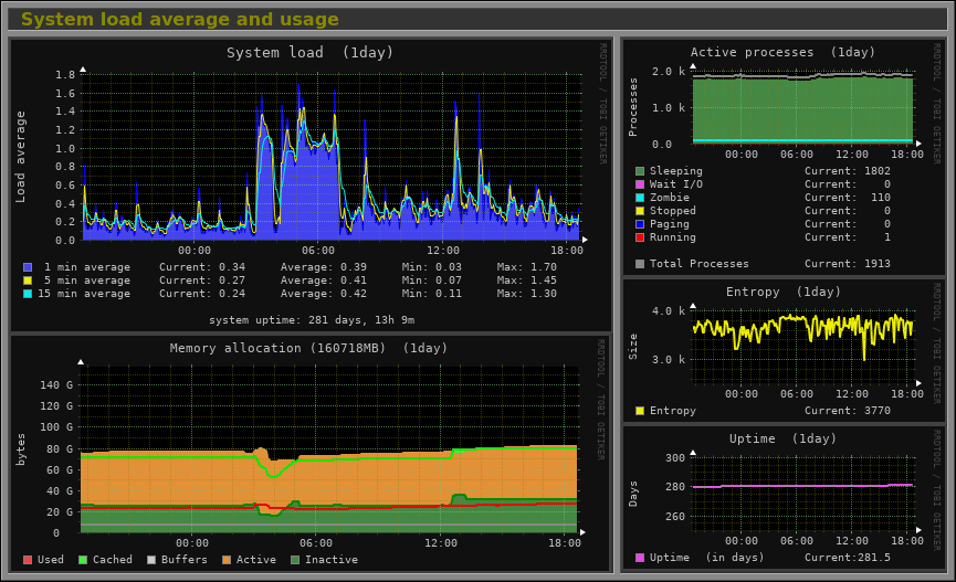 monitoring system load average chart